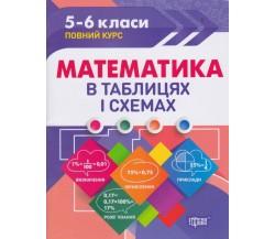 Математика 5-6 клас в таблицях і схемах (підготовка до ЗНО та ДПА) авт. Каплун вид. Торсінг